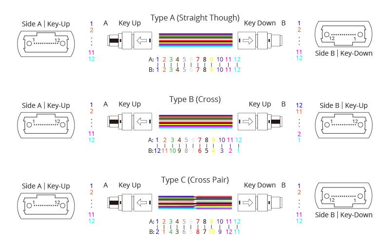 12芯MTP/MPO光缆极性