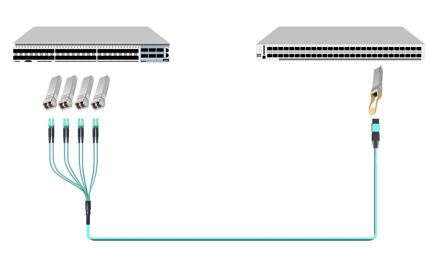 使用MTP/MPO分支扇出光缆的25G-100G直接连接
